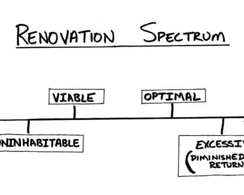 How to get your renovation right!